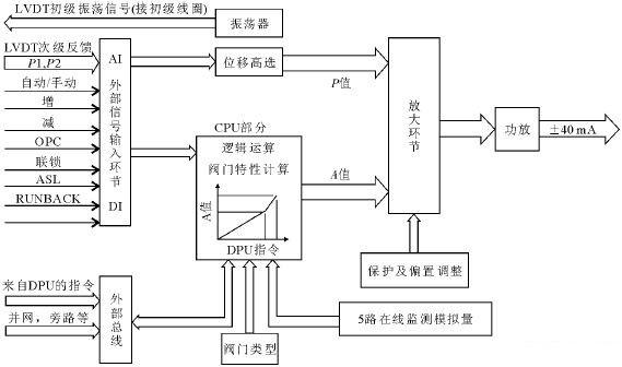 初中物理电路动态分析和电路故障分析专题